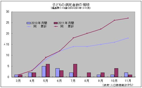 福島 子どもの病死者数の推移