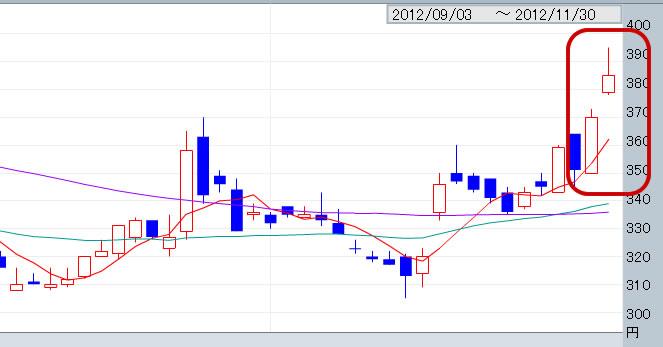ピーエス三菱 2012年11月の株価