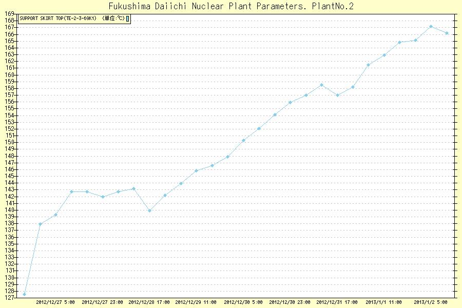 福島原発2号機 2012年12月~2013年1月の温度上昇