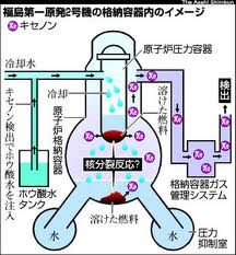福島原発2号機 格納容器内のイメージ