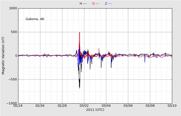 ↓2011年3月1日前後のデータです。最大値は約650nt。