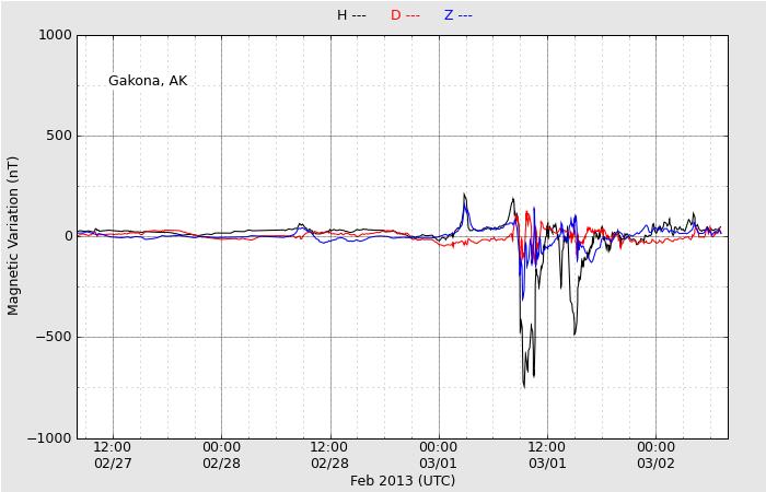 ↓2013年3月1日前後のデータです。最大値は約750nt。