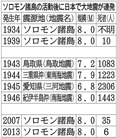 日本に不気味な前兆 ソロモン沖M8 昭和に前例…4年連続で大地震