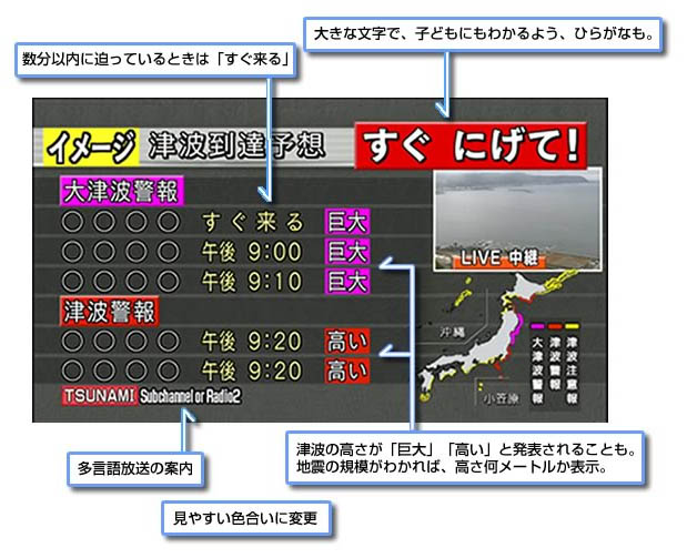 来週の3月7日から、NHKの津波報道が「また」変わります。それも更に激烈に。