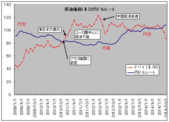 原油価格と為替レート ドル円相場