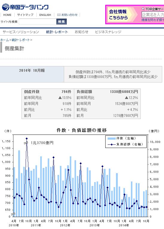 帝国データバンク 倒産件数グラフ 朝日デマ