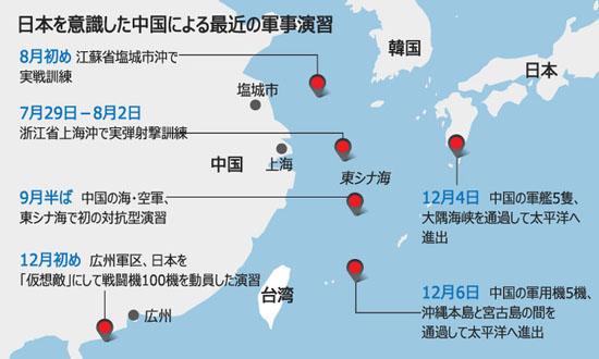 日本を意識した中国による最近の軍事演習