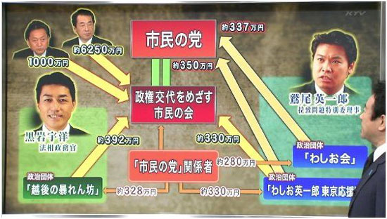 黒岩宇洋 菅直人 鳩山由紀夫 鷲尾 市民の党 北朝鮮