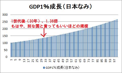 gdp1%成長