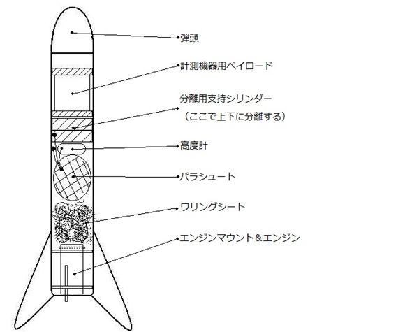 航空宇宙P11-ねこ-実験用ロケット