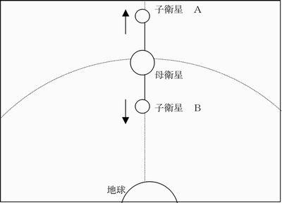 テザー衛星の原理