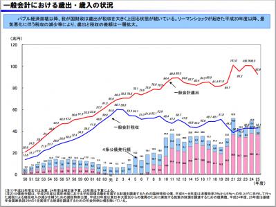 税収_歳出_日本