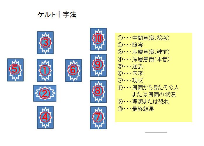 ケルト十字法