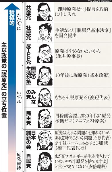 原発 政党別