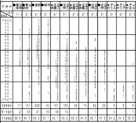 首都圏模試【度数分布表】
