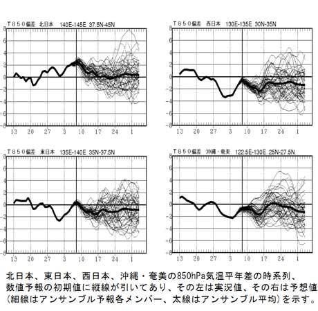気温平年差の時系列