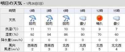 天気詳細20140126