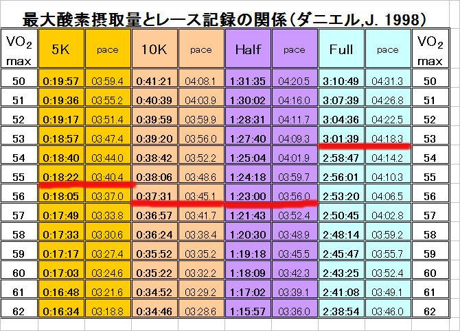 ダニエルの表 2012.10.28