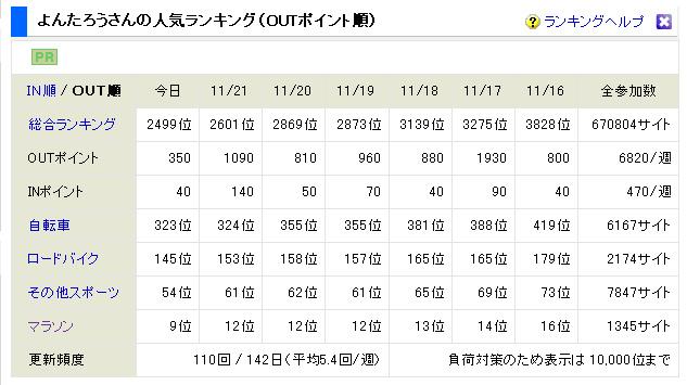 OUTポイント9位2012.11.22