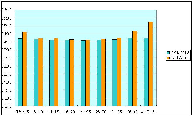 つくば2011、2012グラフ
