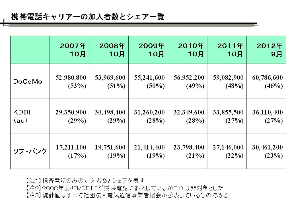 携帯電話の加入者数推移