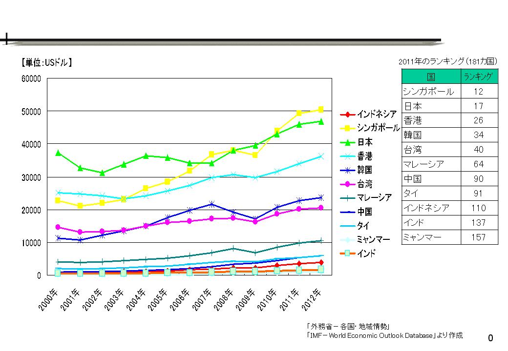 一人当たり名目GDP推移
