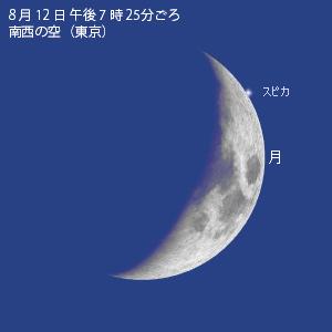 スピカと月