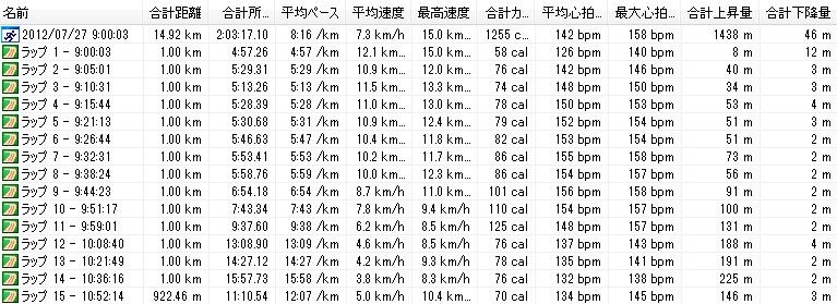 第65回富士登山競走五合目コース-Garmin