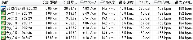 2012y09m30d_月例川崎マラソン、5km