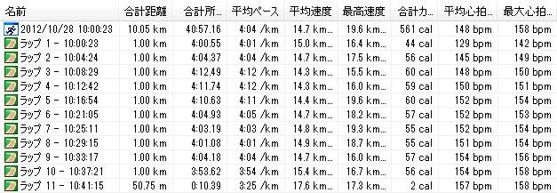 2012y10m28d_第440回月例川崎マラソン10km