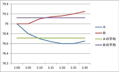 需要グラフ2