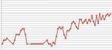 $夫婦仲修復*愛情あふれる夫婦を作る*夫婦の心理学-グラフ