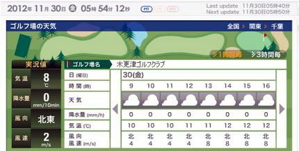木更津天気430