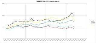 通算パフォーマンス(2009~2012年)_5月
