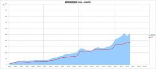 元本&運用資産推移(2009~2012年)_6月