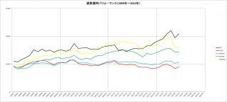 通算パフォーマンス(2009~2012年)_6月