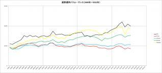 通算パフォーマンス(2009~2012年)_7月