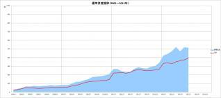 元本&運用資産推移(2009~2012年)_7月