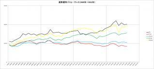 通算パフォーマンス(2009~2012年)_8月