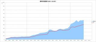元本&運用資産推移(2009~2012年)_8月