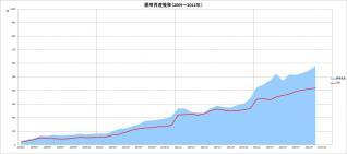元本&運用資産推移(2009~2012年)_10月