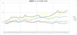 通算パフォーマンス(2009~2012年)_11月