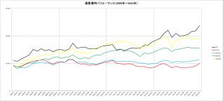 通算パフォーマンス(2009~2012年)_12月