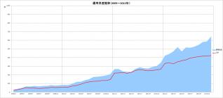 元本&運用資産推移(2009~2012年)_12月