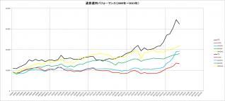 通算パフォーマンス(2009~2013年)_5月