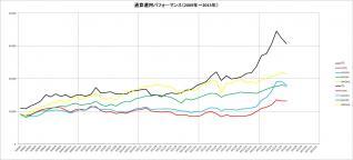 通算パフォーマンス(2009~2013年)_6月