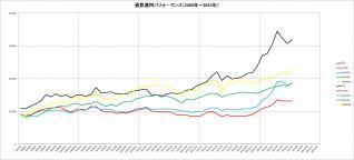 通算パフォーマンス(2009~2013年)_7月