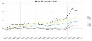 通算パフォーマンス(2009~2013年)_8月
