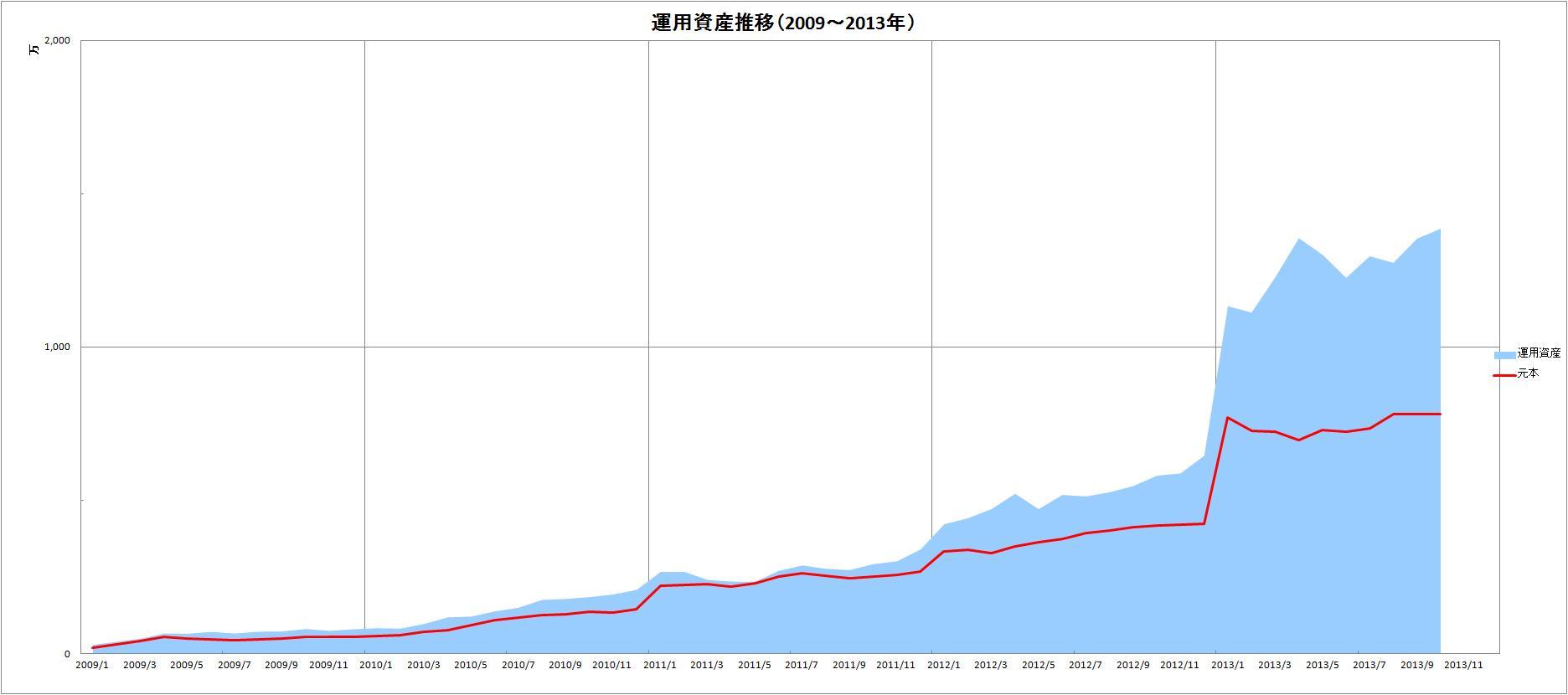 元本&運用資産推移(2009~2013年)_10月