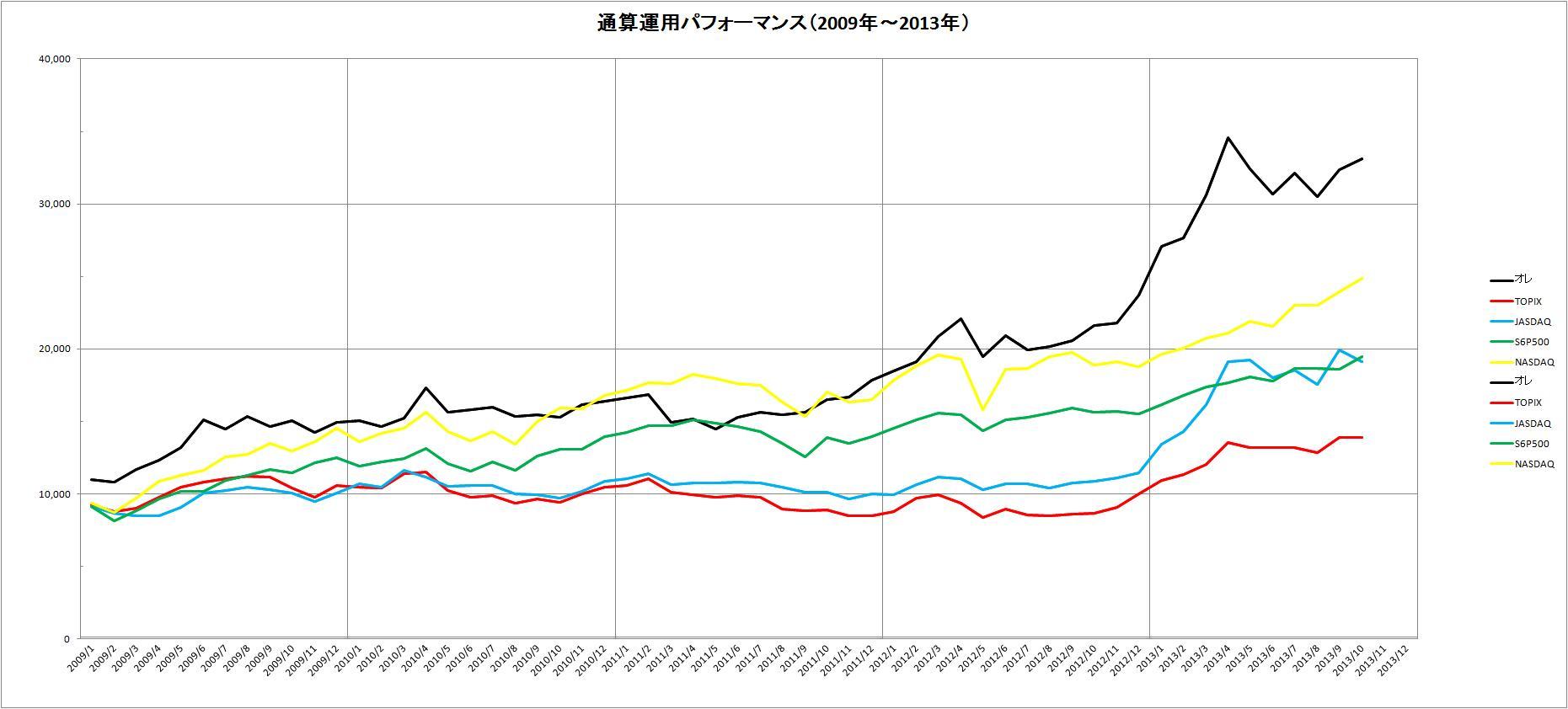 通算パフォーマンス(2009~2013年)_10月